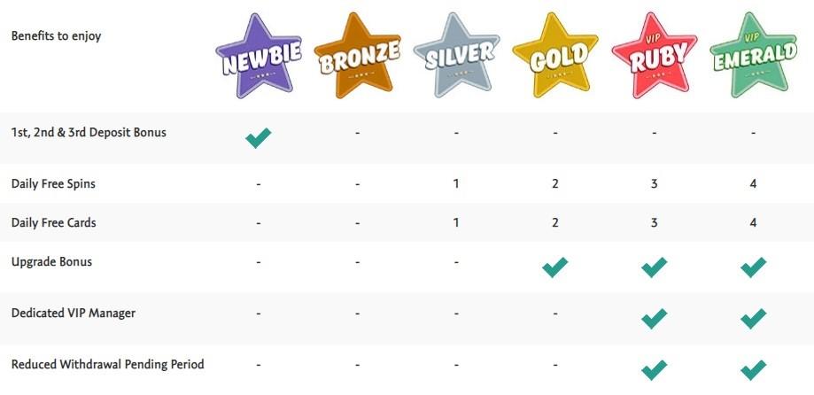 Bingo Extra Rewards Program